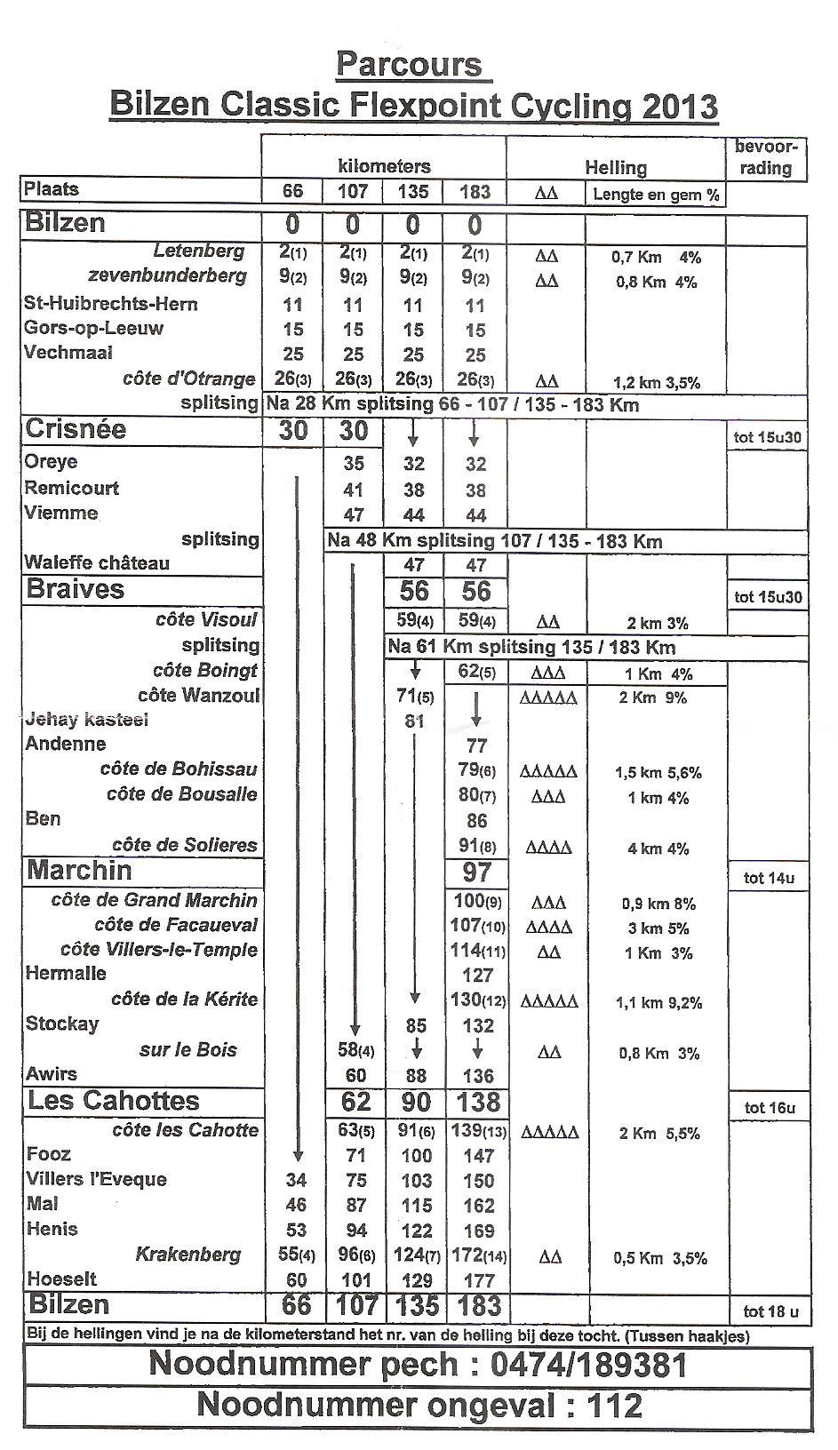 ParcoursBilzenClassicCycling3013