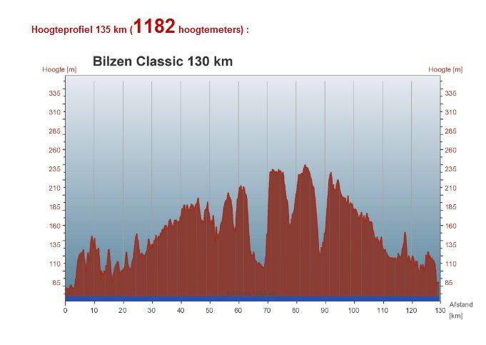 hoogteprofiel135kmbilzenclassic